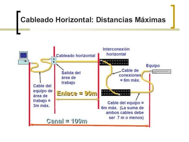 Cableado Horizontal Y Vertical