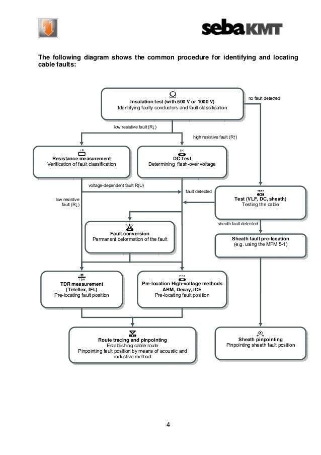 Vlf Cable Testing Procedure Hva System Ohmmeter Ohmmeter
