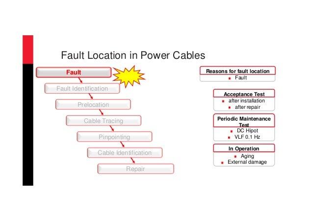 Cable Fault Location Methods : Cable fault location methods megger