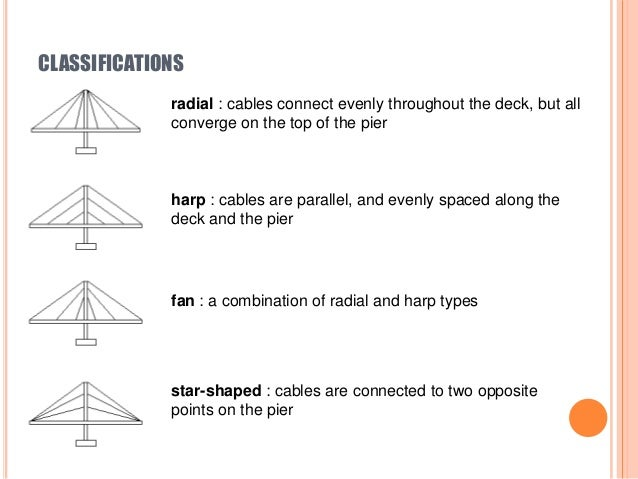 Cable Stayed Ppt Acp