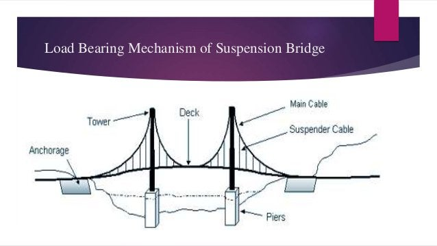 Suspension Bridge:  A suspension bridge is a type of bridge in which the deck (the load-bearing portion) is hung below su...