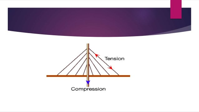 References  http://science.howstuffworks.com/engineering/civil/bridge7.htm  http://www.madehow.com/Volume-5/Suspension-B...
