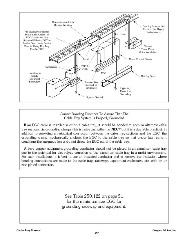 Cable Tray Manual on article 250 grounding and bonding
