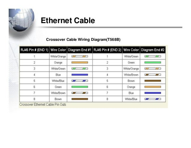 cabling ethernet cable crossover cable wiring diagram t568b