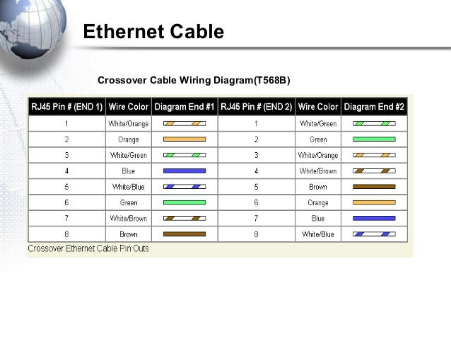 cabling rh slideshare net T568B Color Diagram T568A vs T568B Diagram