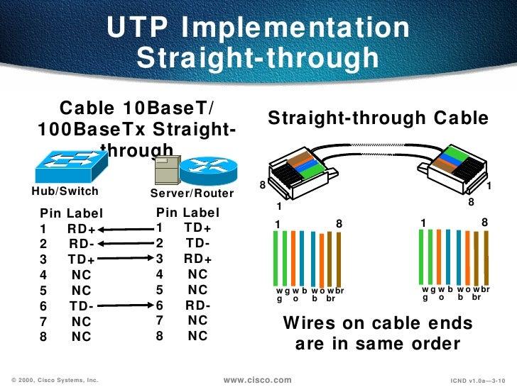 Cabling 03 25