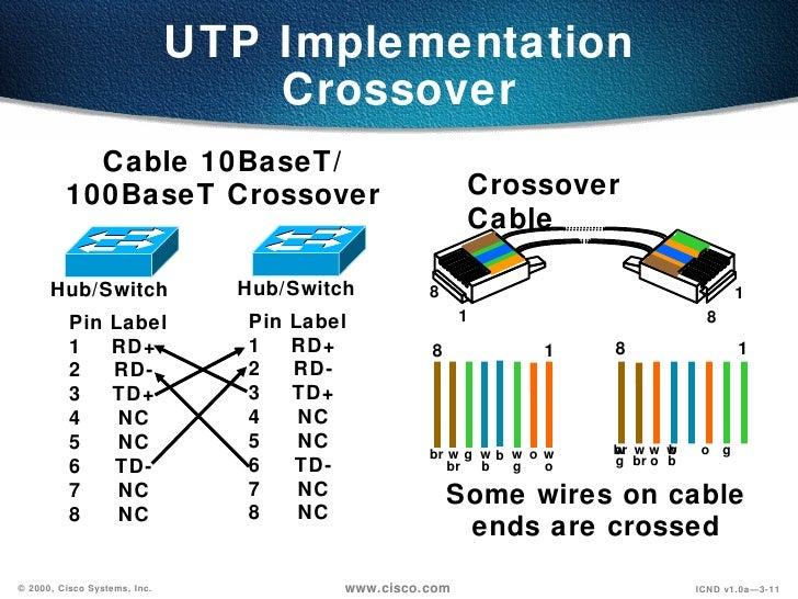 cabling 03 25 rh slideshare net
