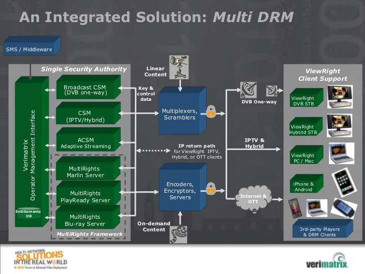 An Integrated Solution: Multi DRMSMS / Middleware                                              Single Security Authority  ...
