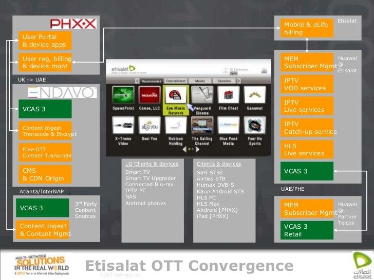 Etisalat                                                                                            Mobile & eLife        ...