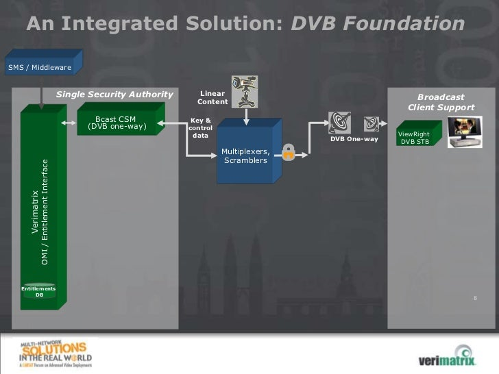 An Integrated Solution: DVB FoundationSMS / Middleware                                            Single Security Authorit...