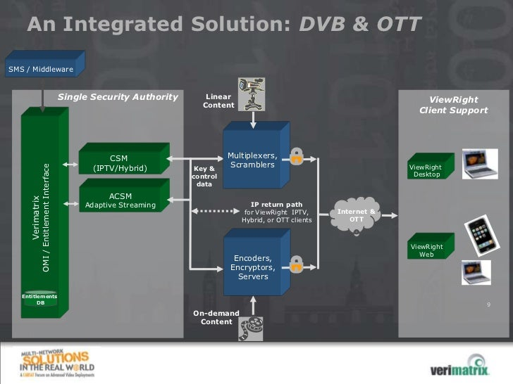 An Integrated Solution: DVB & OTTSMS / Middleware                                            Single Security Authority    ...