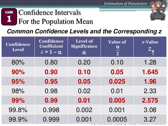 Cabt shs statistics probability estimation of for Z score table for 99 confidence interval