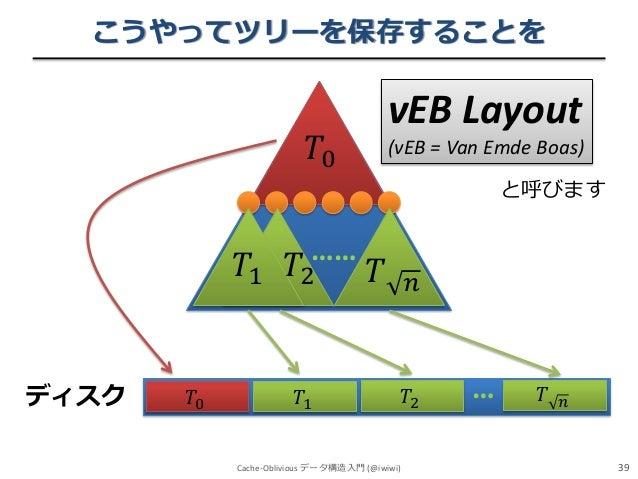 こうやってツリーを保存することを  vEB Layout  𝑇0  (vEB = Van Emde Boas) と呼びます  ……  𝑇1 𝑇2  ディスク  𝑇0  𝑇  𝑇1 Cache-Oblivious データ構造入門 (@iwiwi)...