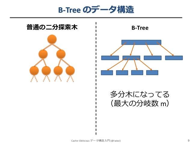 B-Tree のデータ構造 普通の二分探索木  B-Tree  多分木になってる (最大の分岐数 m)  Cache-Oblivious データ構造入門 (@iwiwi)  9