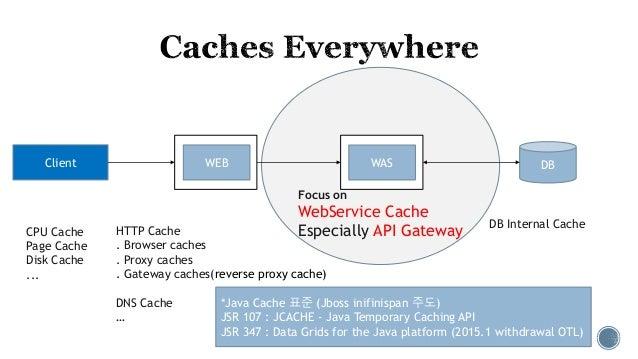 Cache in API Gateway