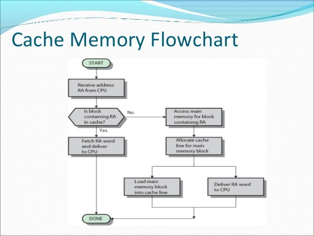 cache-presentation-on-mapping-and-its-types-5-638 Direct Mapping Cache on direct memory access, computer storage, read-only memory, flash memory, volatile memory, dynamic random-access memory, random access memory, arithmetic logic unit, web cache, memory hierarchy, computer architecture, translation lookaside buffer, central processing unit, static random access memory, processor register, non-volatile memory, computer memory, instruction set, cpu design,