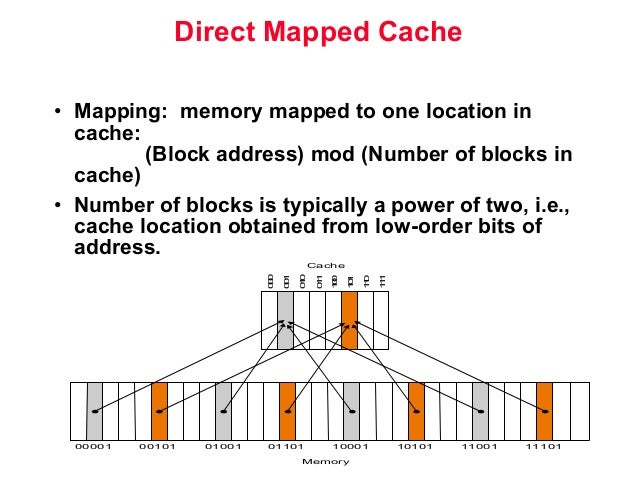 Caches microP on memory associations, memory animation, memory architecture, memory network, memory construction, memory testing,