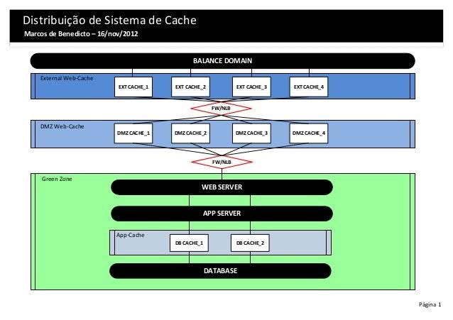Distribuição de Sistema de CacheMarcos de Benedicto – 16/nov/2012                                               BALANCE DO...