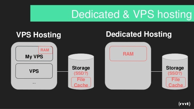 Dedicated & VPS hosting VPS Hosting My VPS VPS RAM ... Storage (SSD?) RAM Storage (SSD?) Dedicated Hosting File Cache File...