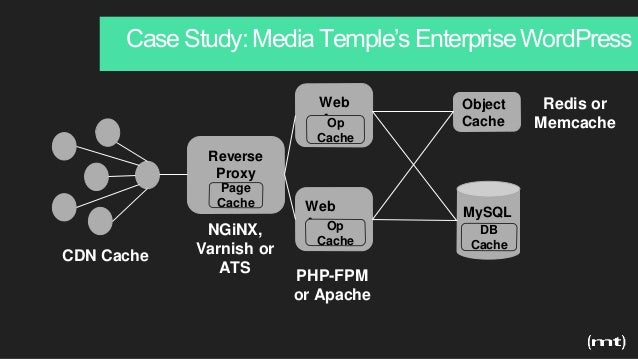 Case Study: Media Temple's Enterprise WordPress Reverse Proxy Web App Object Cache MySQLWeb App DB Cache CDN Cache Page Ca...