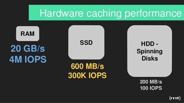 Hardware caching performance RAM SSD HDD - Spinning Disks 20 GB/s 4M IOPS 600 MB/s 300K IOPS 200 MB/s 100 IOPS