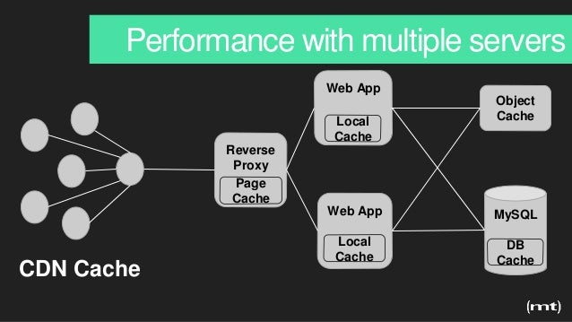 Performance with multiple servers Reverse Proxy Web App Object Cache MySQLWeb App DB Cache CDN Cache Page Cache Local Cach...