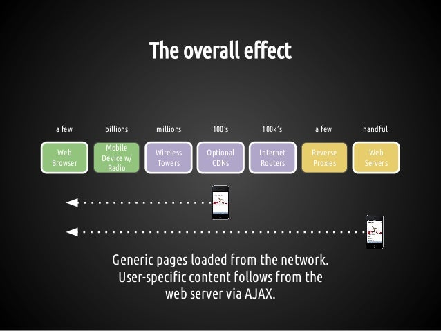 The overall effect Generic pages loaded from the network. User-specific content follows from the web server via AJAX. Reve...