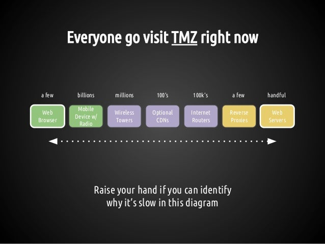 Everyone go visit TMZ right now Raise your hand if you can identify why it's slow in this diagram Reverse Proxies Web Serv...