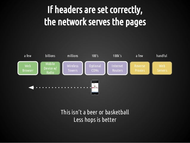 If headers are set correctly, the network serves the pages This isn't a beer or basketball Less hops is better Reverse Pro...