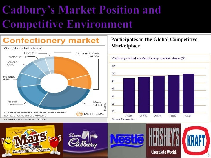 market position of cadbury Marketing code of practice we are proud of our brands they provide fun and enjoyment as treats or refreshment , and are valued for their functional benefits they can be enjoyed as part of a balanced diet and lifestyle   (also see cadbury position statement 2 - advertising to children) application and governance 1.