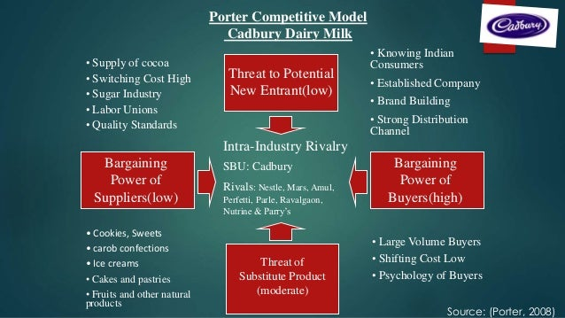 porters five force model on amul Industry analysis—also known as porter's five forces analysis—is a very useful tool for business strategists it is based on the observation that profit margins vary between industries, which can be explained by the structure of an industry.