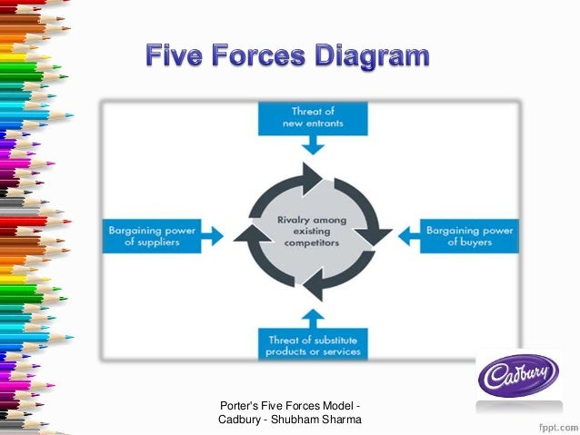 porters five forces model in the health care industry with references Porter's five forces the threat of new entrants in malaysia's private healthcare industry is low as there are several references ministry of health.