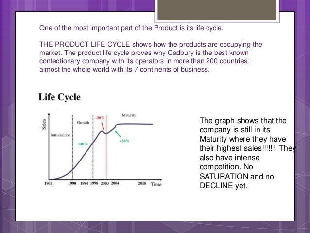 analysis of the cadbury business Business analysis - cadbury main influences and competitors.