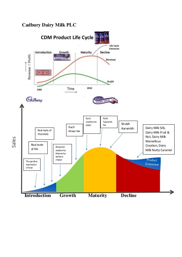 product life cycle of cadbury dairy milk