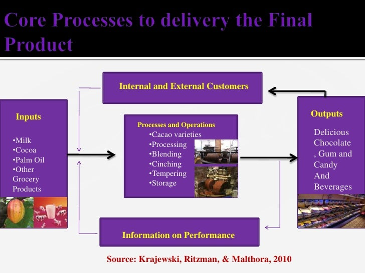 external environment of cadbury External environment processes include the porter's five forces that analyze the nature and extent of the competition within the industry macro environment are the changes in the industry in regards to political- legal, economic, technological, and social systems.