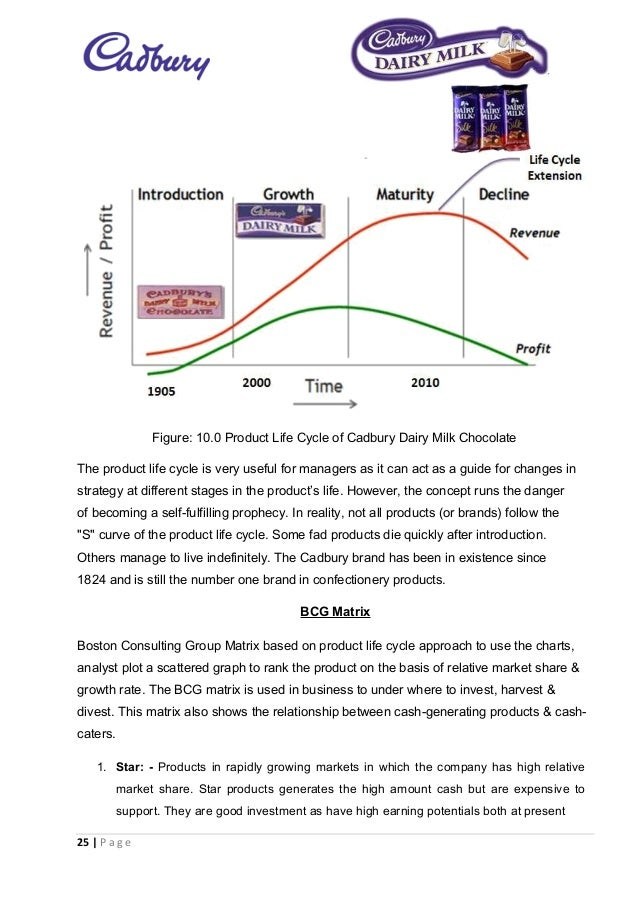 Life Cycle Of Cadbury - PowerPoint PPT Presentation