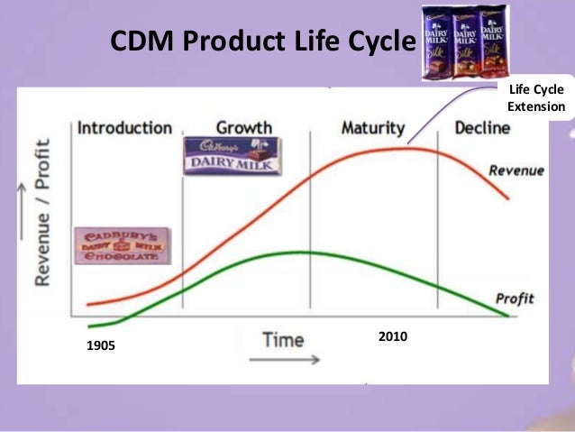4ps product life cycle stp Managing products through the life-cycle the 4ps have been the cornerstone of the managerial approach to marketing since marketing mix: product, price.