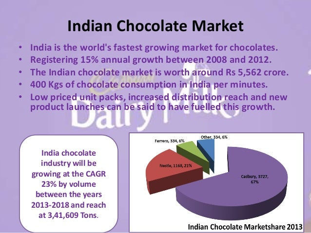 stp of cadbury Cadbury dairy milk stp and 4p's 1 by chanchal hari jayesh 2 about cadbury cadbury dairy milk (cdm) was launched in 1905 in uk cadbury began its operations in india in 1948 by importing chocolates it is the market leader in the chocolate confectionery business with a market share of over 70% in india cadbury india, on 21 april 2014, changed its name to mondelez india foods limited.