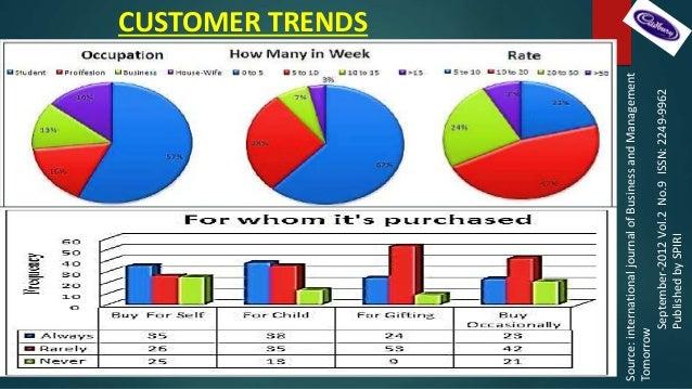 Consumer buying behavior towards cadbury