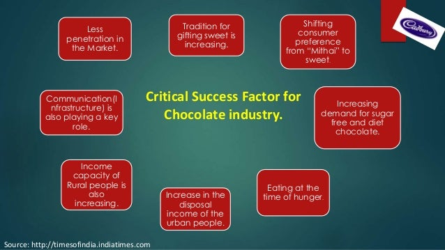 success factors in chocolate industry Chocolate industry marketing strategies global brands qualitative  and their  success did not rely solely on the marketing strategies factors.