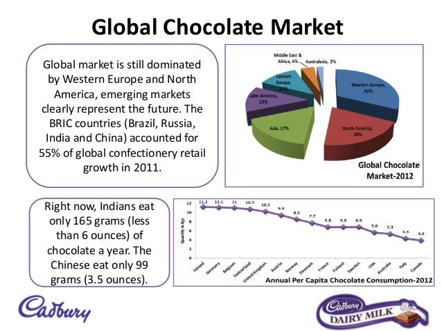 market share of cadbury india Research and markets: india chocolate market outlook, 2021 - cadbury, nestle and ferrero are the leading players.