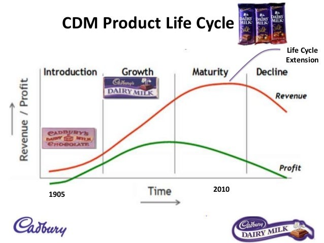 product life cycle indian examples