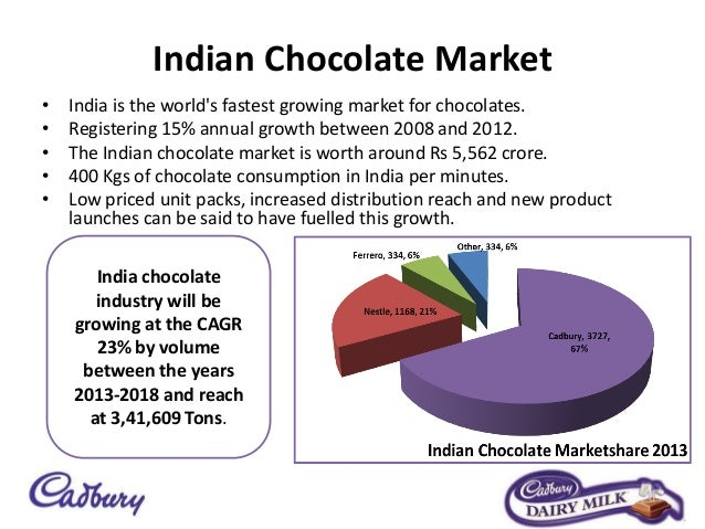 cadbury swot analysis