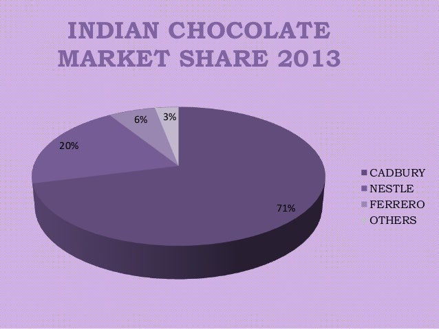 market share of cadbury india Our report provides market share of the major companies in chocolate and gum market, and competitive landscape of the indian confectionery industry, which includes business overview, product portfolio and recent company activities.