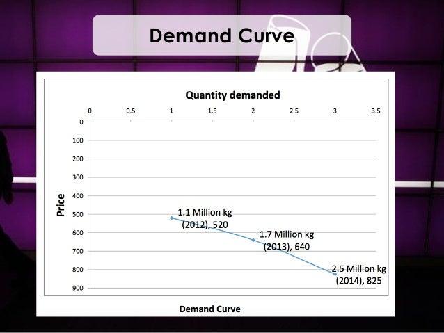 Cadbury price elasticity of demand
