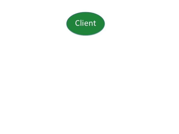 Client<br />