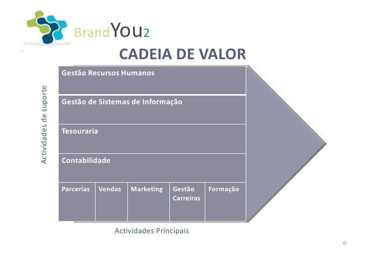 BrandYou2                                           CADEIA DE VALOR                         Gestão Recursos HumanosActivid...