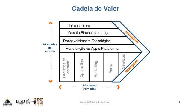 Cadeia de Valor Copyright Fábrica de Startups 1 Desenvolvimento Tecnológico Gestão Financeira e Legal Infraestrutura Manut...
