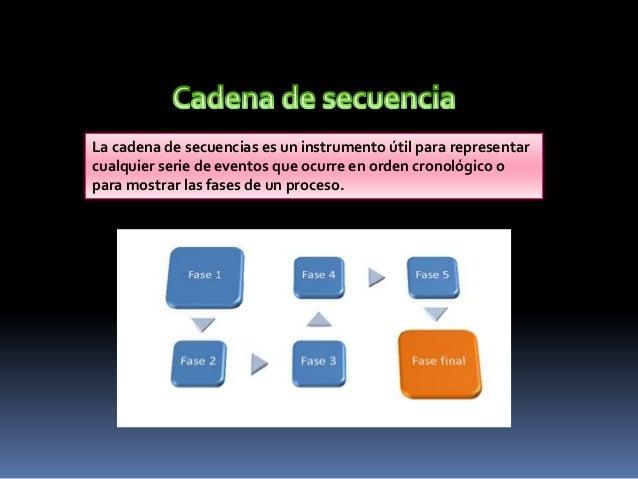 La cadena de secuencias es un instrumento útil para representarcualquier serie de eventos que ocurre en orden cronológico ...