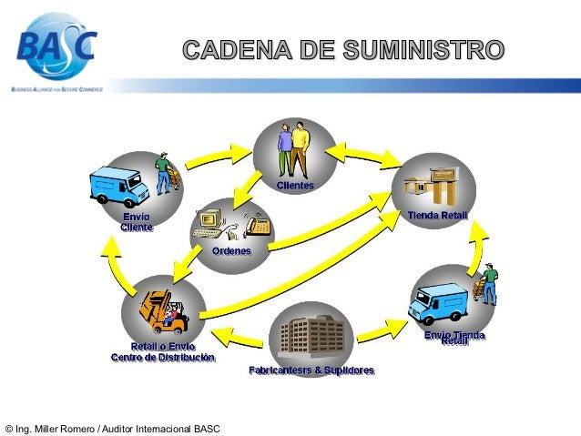 Cadena de suministro ISO 28000